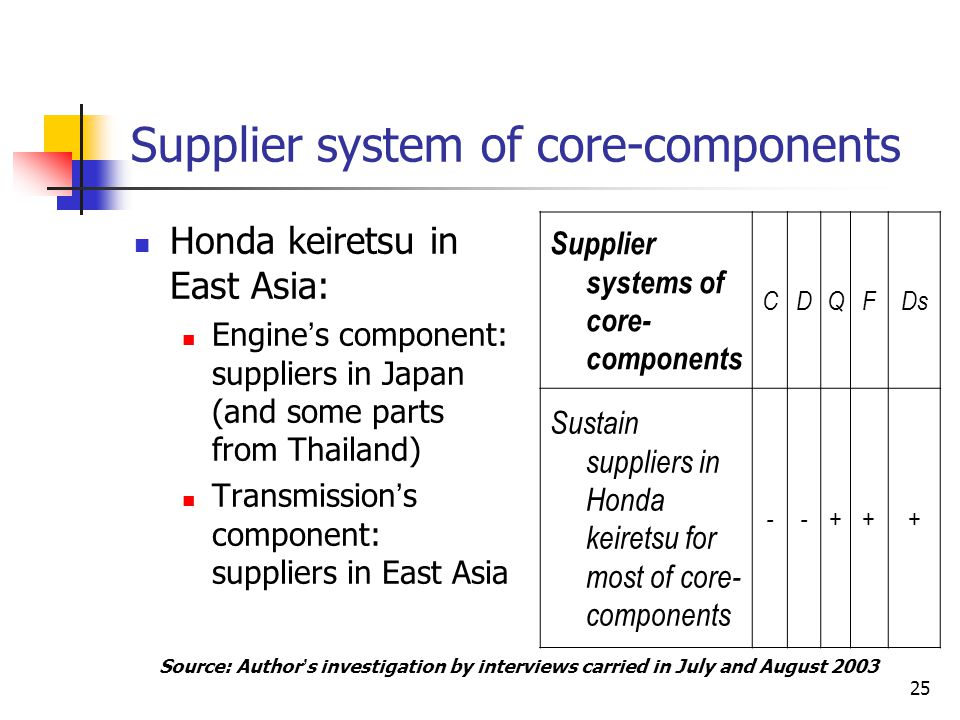 25 Supplier system of core-components Honda keiretsu in East Asia: Engine ' s component: suppliers in Japan (and some parts from Thailand) Transmissio