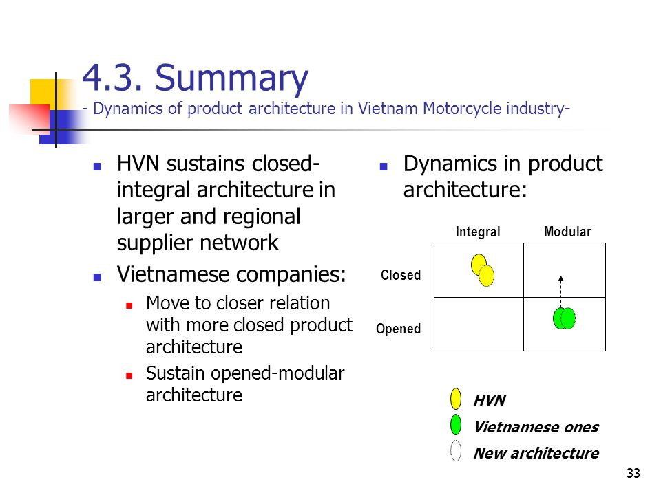 33 4.3. Summary - Dynamics of product architecture in Vietnam Motorcycle industry- HVN sustains closed- integral architecture in larger and regional s