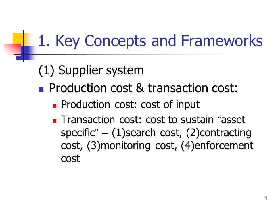4 1. Key Concepts and Frameworks (1) Supplier system Production cost & transaction cost: Production cost: cost of input Transaction cost: cost to sust