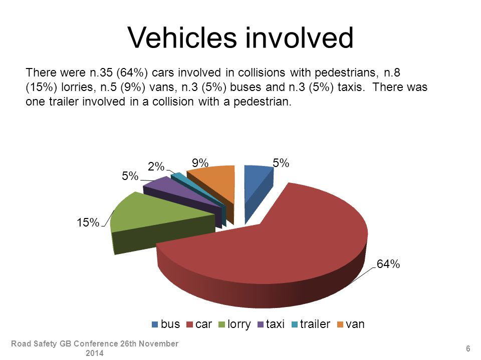 Vehicles involved There were n.35 (64%) cars involved in collisions with pedestrians, n.8 (15%) lorries, n.5 (9%) vans, n.3 (5%) buses and n.3 (5%) taxis.