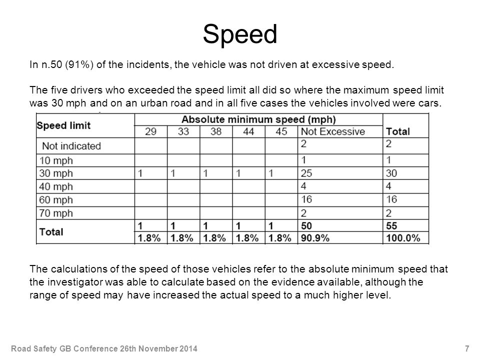 Speed In n.50 (91%) of the incidents, the vehicle was not driven at excessive speed.
