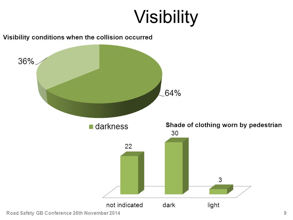 Visibility Shade of clothing worn by pedestrian Visibility conditions when the collision occurred 9Road Safety GB Conference 26th November 2014