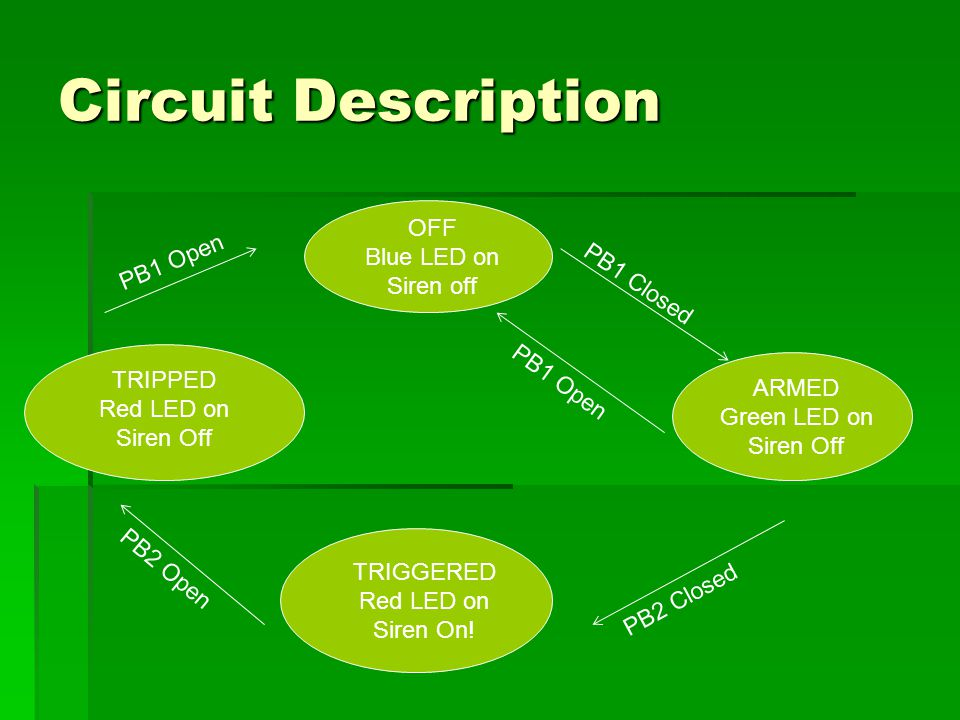 Circuit Description OFF Blue LED on Siren off ARMED Green LED on Siren Off PB1 Closed PB1 Open TRIGGERED Red LED on Siren On.