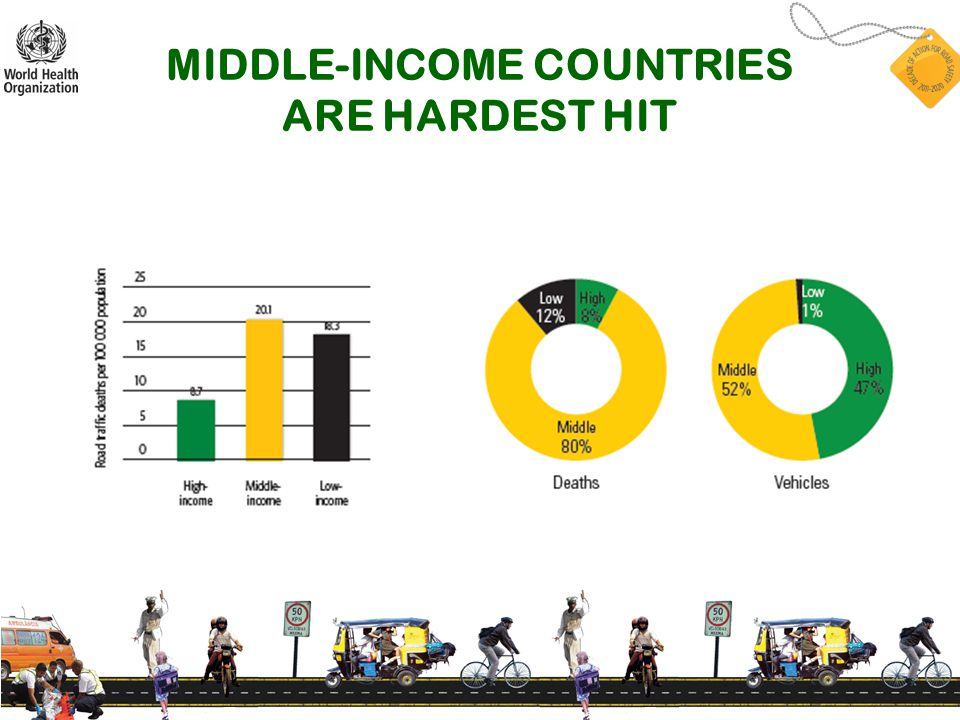 MIDDLE-INCOME COUNTRIES ARE HARDEST HIT