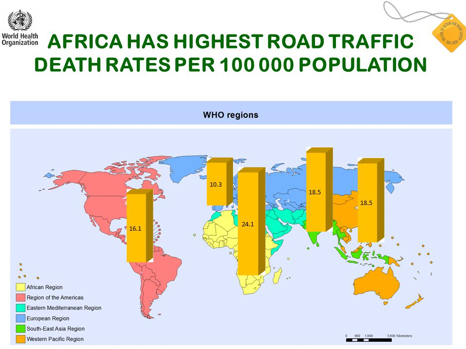 AFRICA HAS HIGHEST ROAD TRAFFIC DEATH RATES PER 100 000 POPULATION