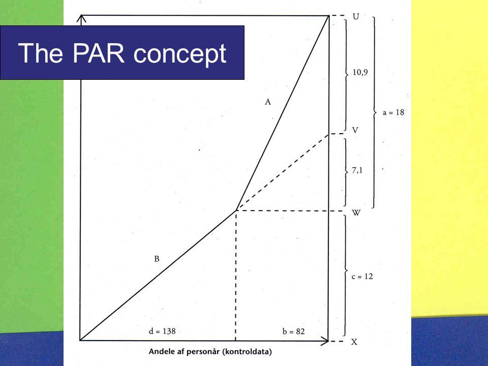 The PAR concept: Solarium.