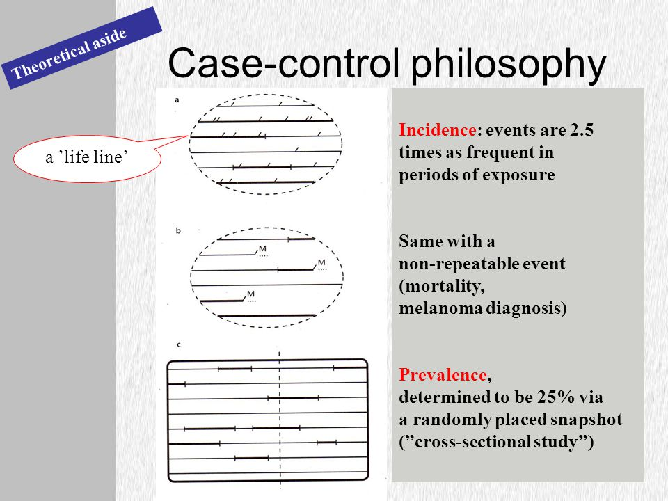Case-control philosophy Theoretical aside Incidence: events are 2.5 times as frequent in periods of exposure Same with a non-repeatable event (mortality, melanoma diagnosis) Prevalence, determined to be 25% via a randomly placed snapshot ( cross-sectional study ) a 'life line'
