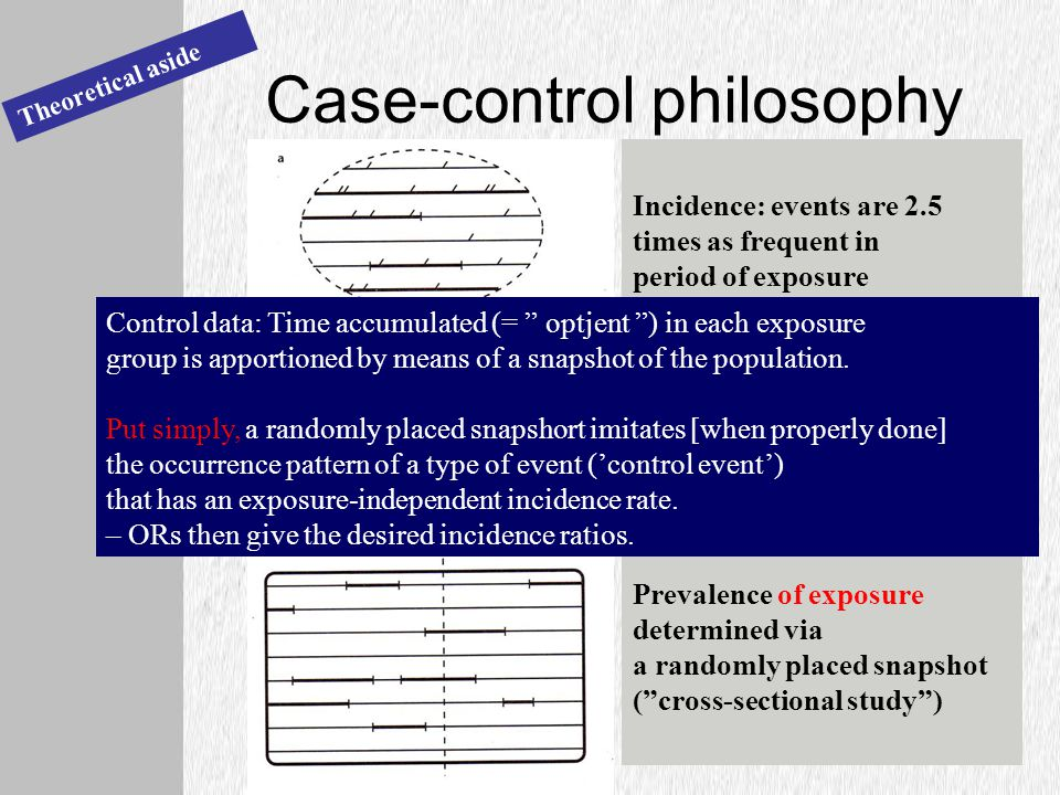 Case-control philosophy Theoretical aside Incidence: events are 2.5 times as frequent in period of exposure Same with non-repeatable event (mortality, melanoma diagnosis) Prevalence of exposure determined via a randomly placed snapshot ( cross-sectional study ) Control data: Time accumulated (= optjent ) in each exposure group is apportioned by means of a snapshot of the population.