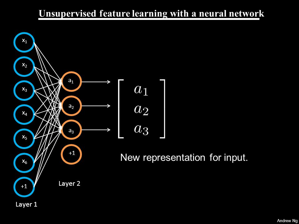 Andrew Ng Unsupervised feature learning with a neural network x4x4 x5x5 x6x6 +1 Layer 1 Layer 2 x1x1 x2x2 x3x3 +1 a1a1 a2a2 a3a3