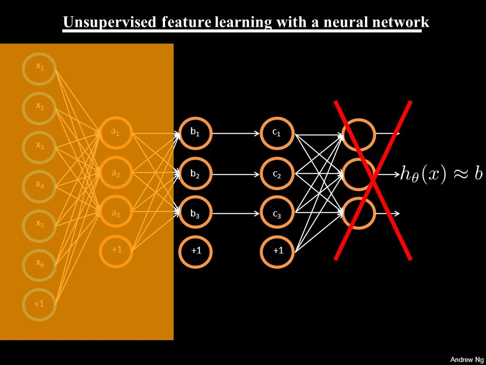 Andrew Ng Unsupervised feature learning with a neural network x4x4 x5x5 x6x6 +1 x1x1 x2x2 x3x3 a1a1 a2a2 a3a3 b1b1 b2b2 b3b3 c1c1 c2c2 c3c3 New representation for input.