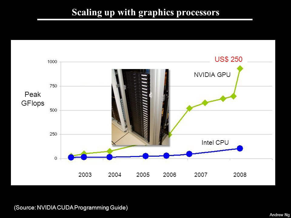 Andrew Ng Scaling up with GPUs Approx.