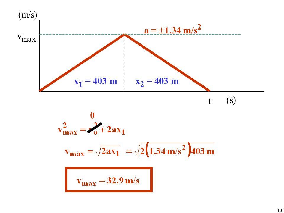 v max t a =  1.34 m/s 2 x 1 = 403 m (m/s) (s) x 2 = 403 m 0 13