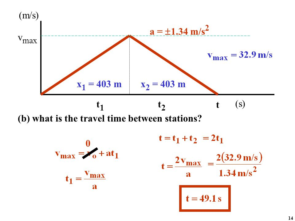 0 v max t a =  1.34 m/s 2 x 1 = 403 m (m/s) (s) x 2 = 403 m t1t1 t2t2 (b) what is the travel time between stations? 14