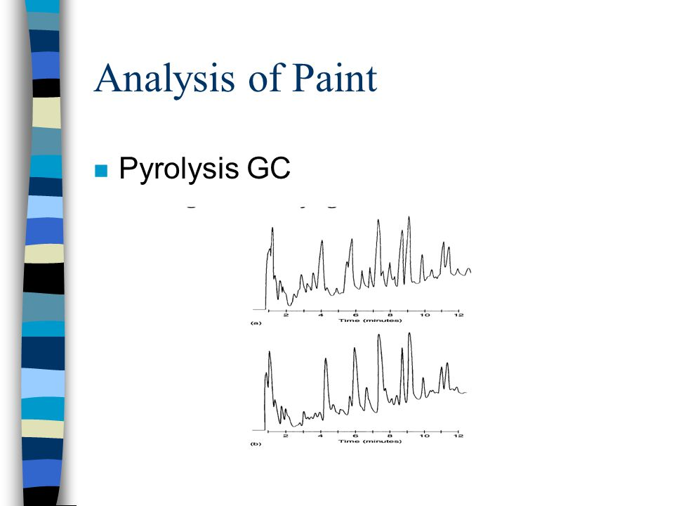 Analysis of Paint n Pyrolysis GC