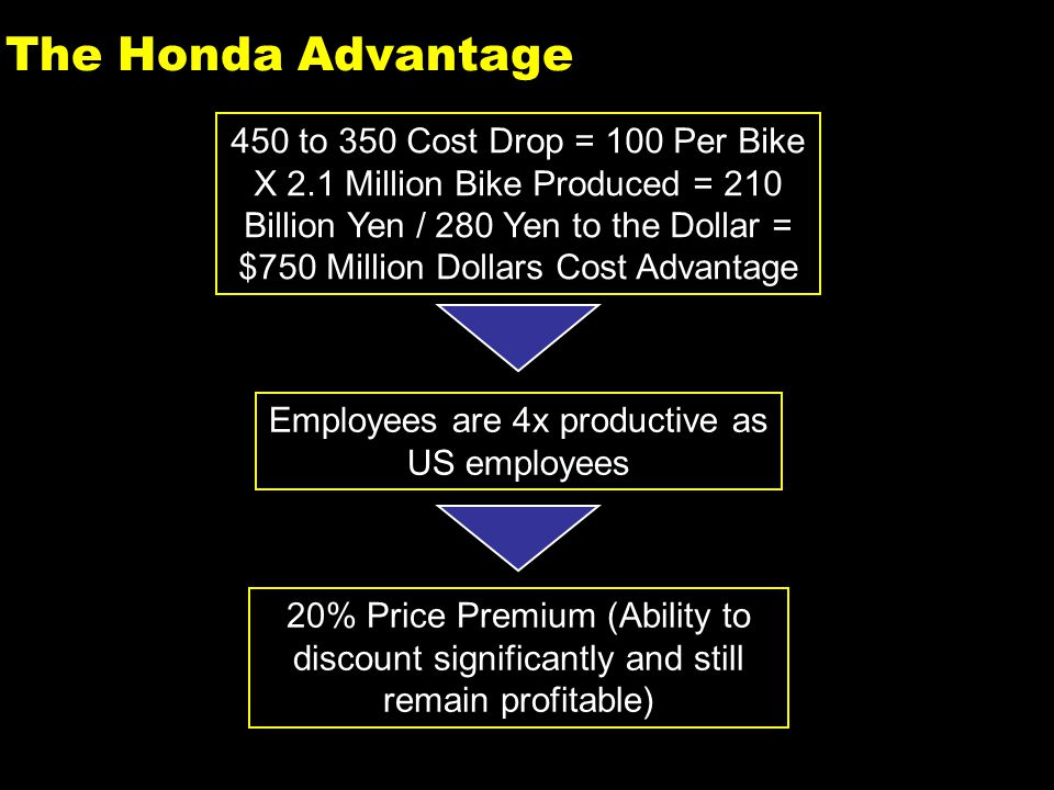 14 The Honda Advantage 450 to 350 Cost Drop = 100 Per Bike X 2.1 Million Bike Produced = 210 Billion Yen / 280 Yen to the Dollar = $750 Million Dollars Cost Advantage Employees are 4x productive as US employees 20% Price Premium (Ability to discount significantly and still remain profitable)