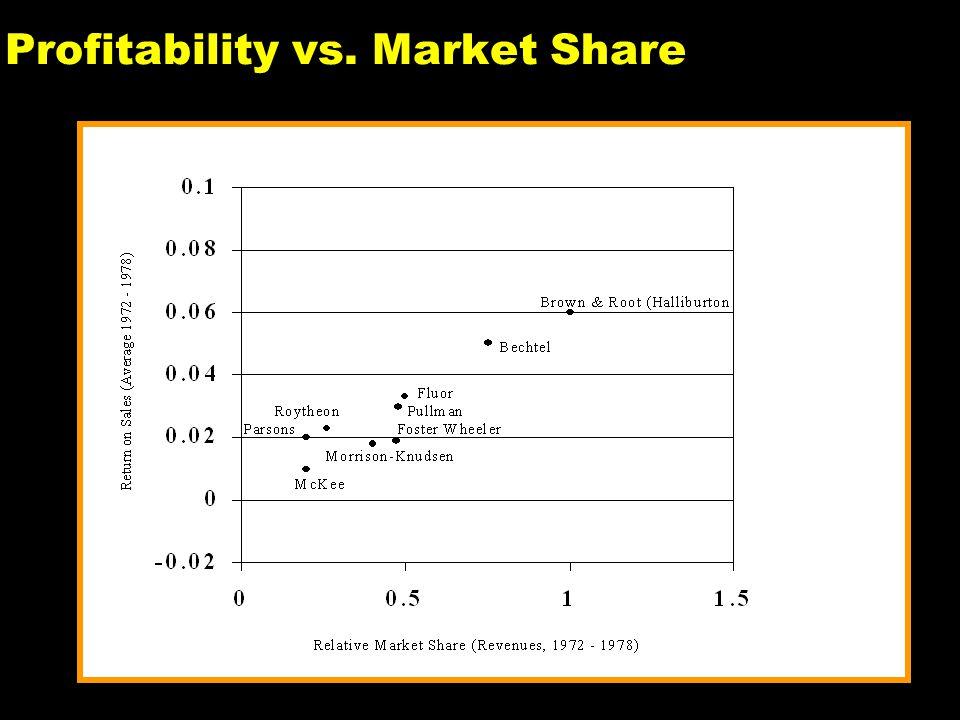20 Profitability vs. Market Share