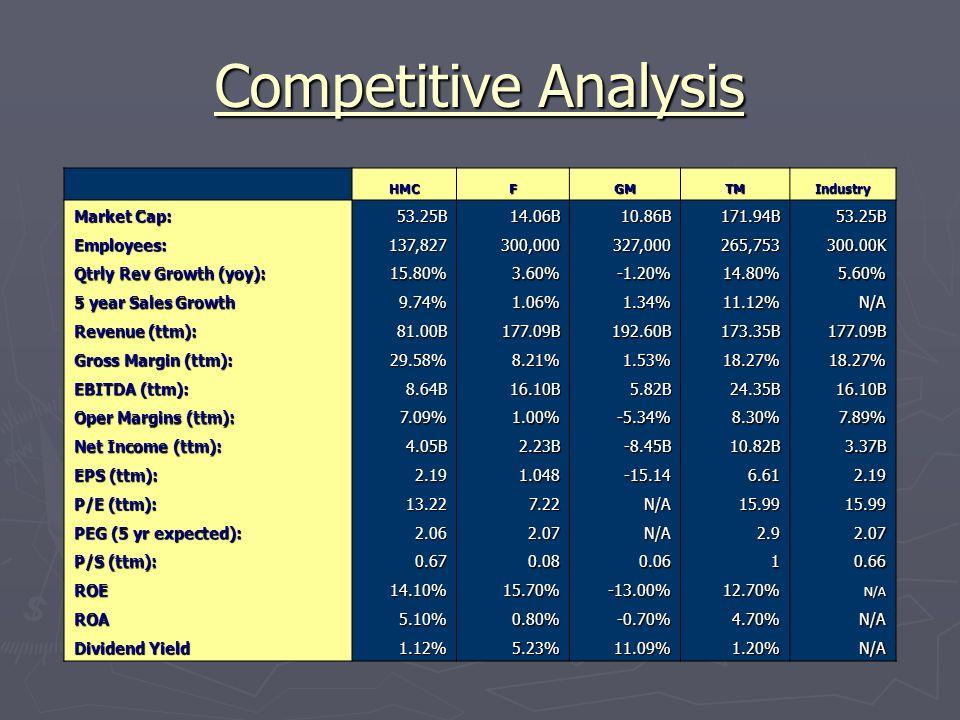 Competitive Analysis HMCFGMTMIndustry Market Cap: 53.25B14.06B10.86B171.94B53.25B Employees:137,827300,000327,000265,753300.00K Qtrly Rev Growth (yoy)