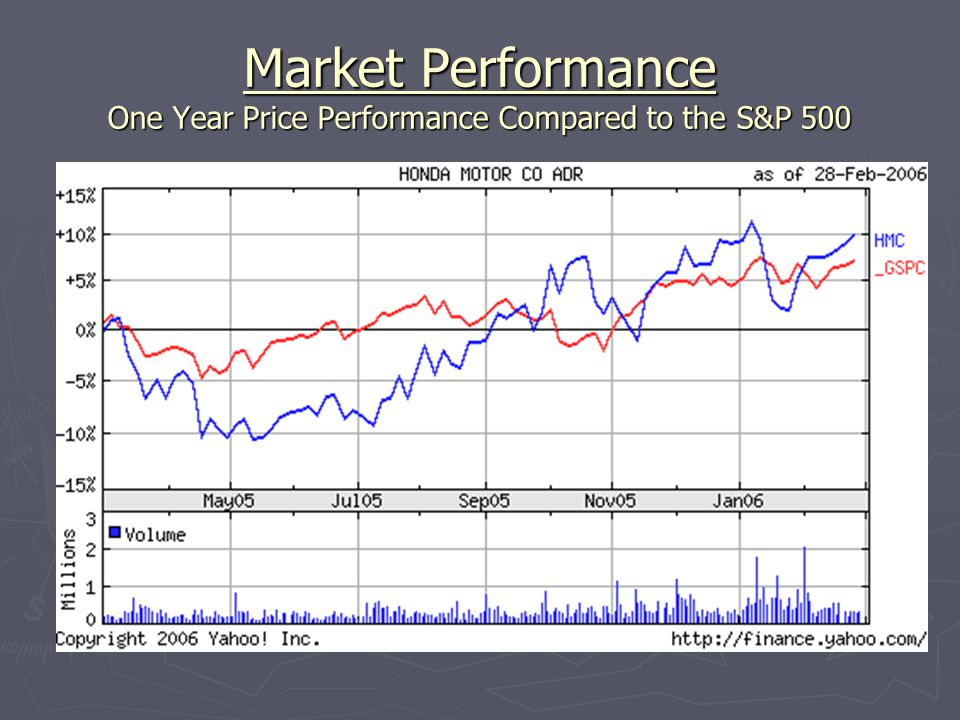 Market Performance One Year Price Performance Compared to the S&P 500