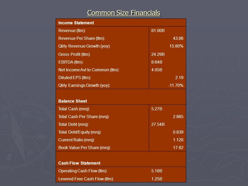Common Size Financials Income Statement Revenue (ttm):81.00B Revenue Per Share (ttm):43.86 Qtrly Revenue Growth (yoy):15.80% Gross Profit (ttm):24.29B