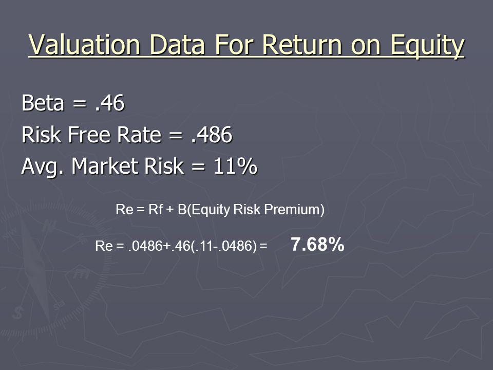 Valuation Data For Return on Equity Beta =.46 Risk Free Rate =.486 Avg. Market Risk = 11% Re = Rf + B(Equity Risk Premium) Re =.0486+.46(.11-.0486) =