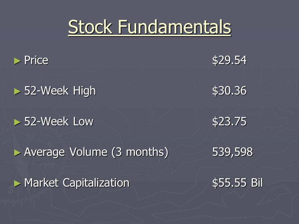 Stock Fundamentals ► Price ► 52-Week High ► 52-Week Low ► Average Volume (3 months) ► Market Capitalization $29.54 $30.36 $23.75 539,598 $55.55 Bil