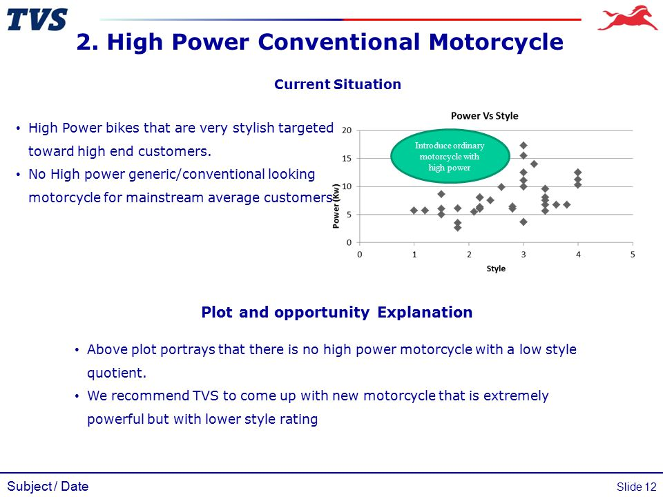 Subject / Date Slide 12 Current Situation High Power bikes that are very stylish targeted toward high end customers. No High power generic/conventiona