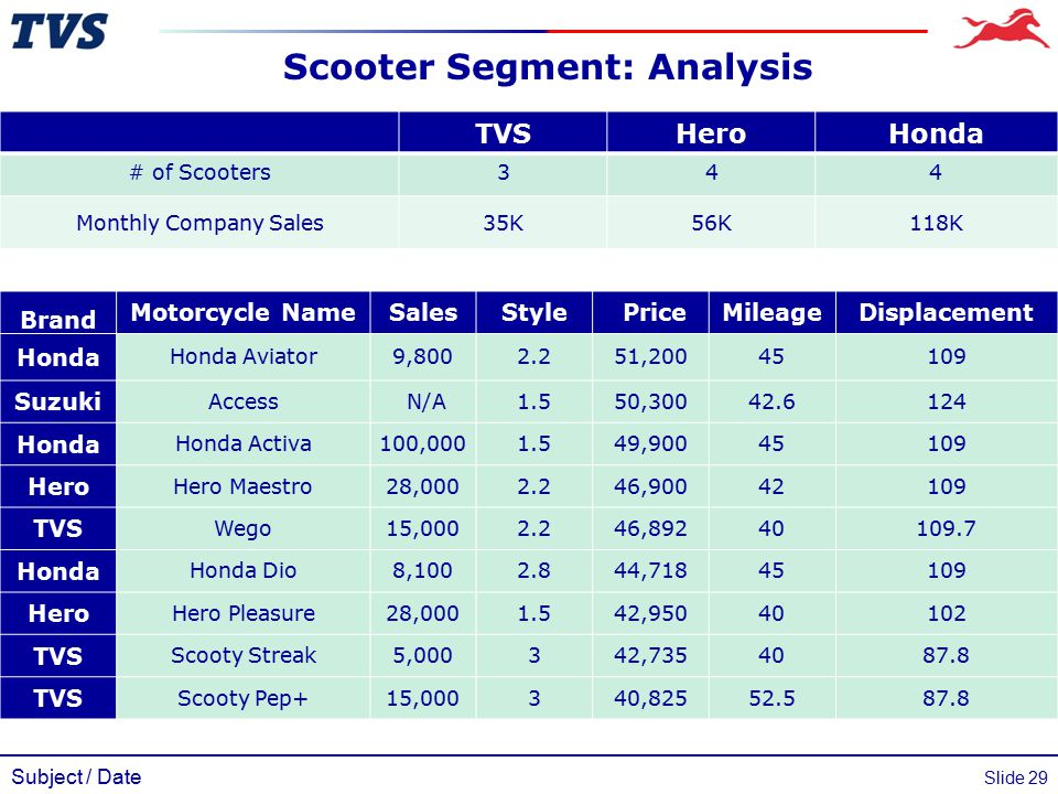 Subject / Date Slide 29 Scooter Segment: Analysis TVSHeroHonda # of Scooters344 Monthly Company Sales35K56K118K Brand Motorcycle NameSalesStyle PriceM