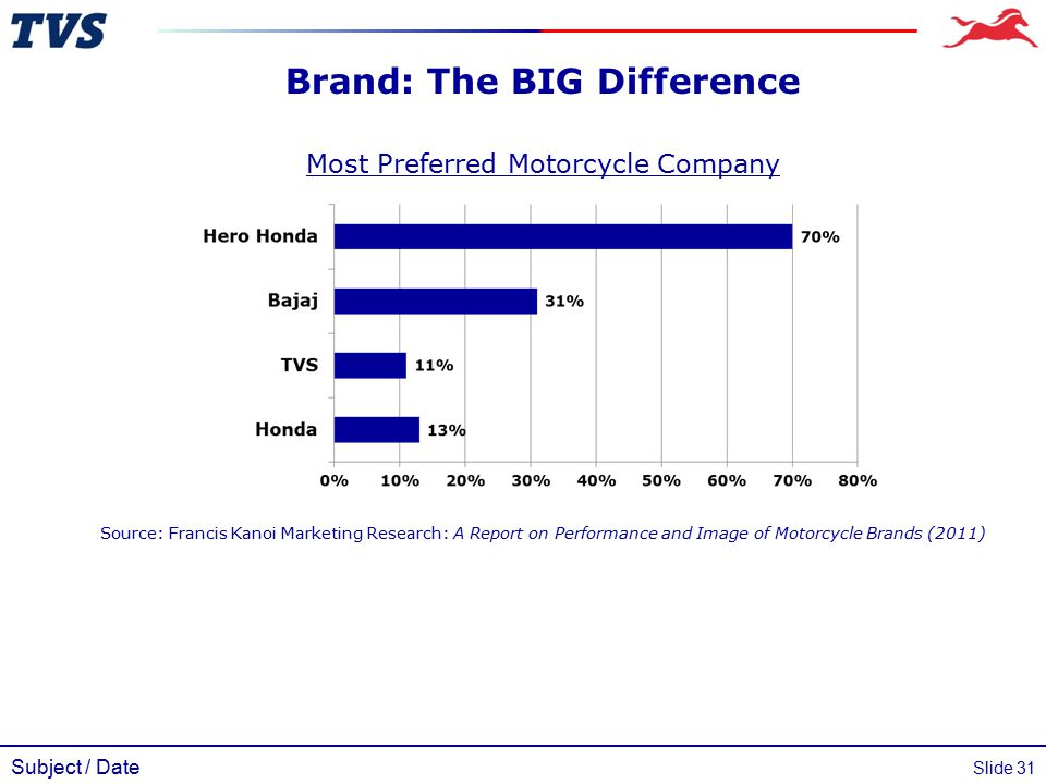 Subject / Date Slide 31 Brand: The BIG Difference Most Preferred Motorcycle Company Source: Francis Kanoi Marketing Research: A Report on Performance