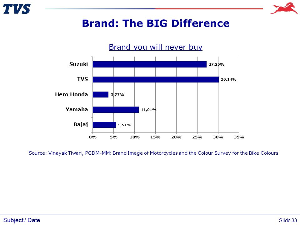Subject / Date Slide 33 Brand: The BIG Difference Brand you will never buy Source: Vinayak Tiwari, PGDM-MM: Brand Image of Motorcycles and the Colour