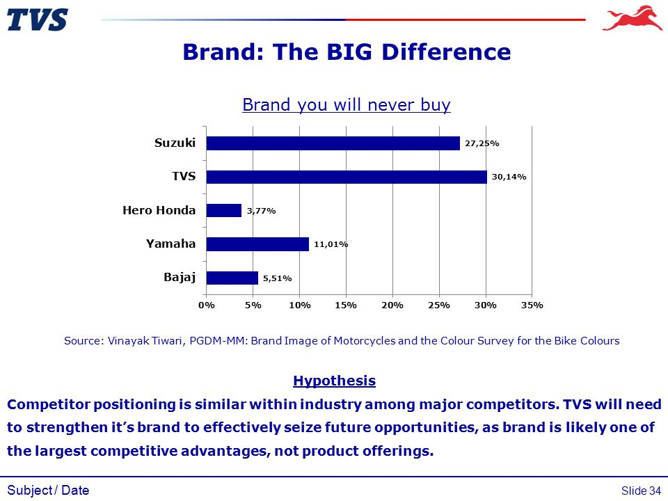 Subject / Date Slide 34 Brand: The BIG Difference Brand you will never buy Source: Vinayak Tiwari, PGDM-MM: Brand Image of Motorcycles and the Colour