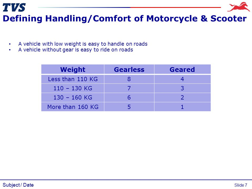 Subject / Date Slide 7 Defining Handling/Comfort of Motorcycle & Scooter WeightGearlessGeared Less than 110 KG84 110 – 130 KG73 130 – 160 KG62 More th
