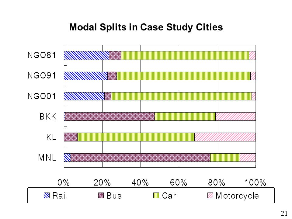21 Modal Splits in Case Study Cities