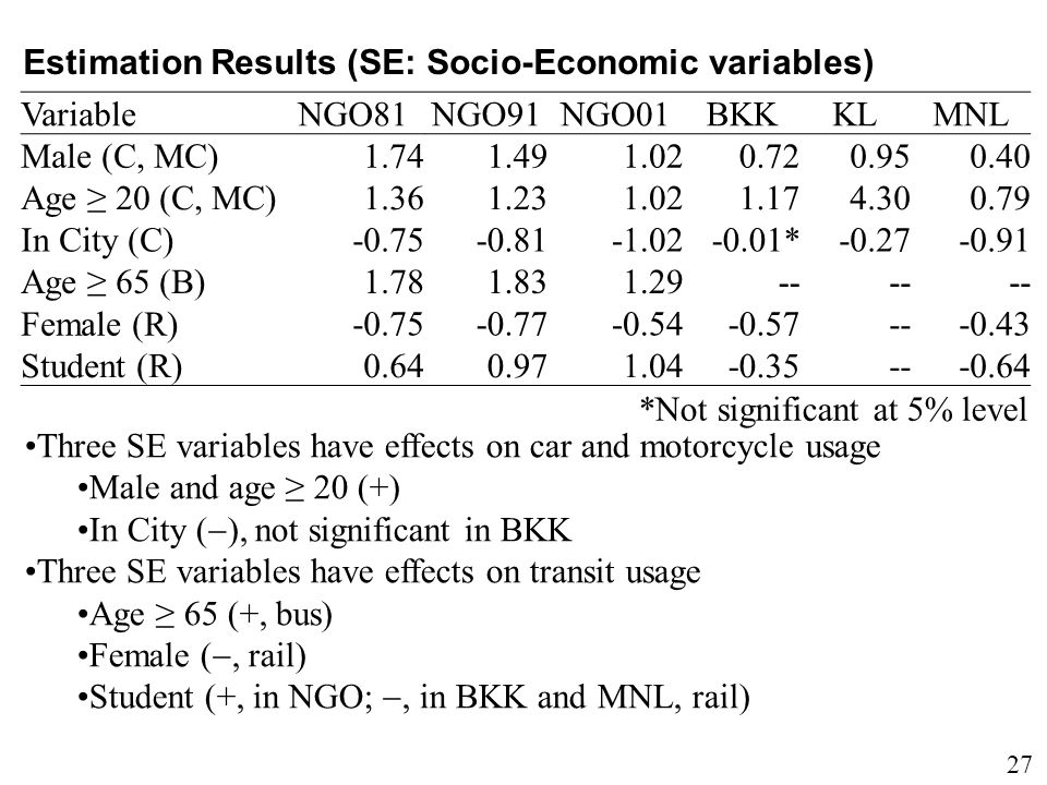 27 Estimation Results (SE: Socio-Economic variables) Variable NGO81NGO91NGO01BKKKLMNL Male (C, MC) 1.741.491.020.720.950.40 Age ≥ 20 (C, MC) 1.361.231.021.174.300.79 In City (C) -0.75-0.81-1.02-0.01*-0.27-0.91 Age ≥ 65 (B) 1.781.831.29-- Female (R) -0.75-0.77-0.54-0.57---0.43 Student (R) 0.640.971.04-0.35---0.64 Three SE variables have effects on car and motorcycle usage Male and age ≥ 20 (+) In City (  ), not significant in BKK Three SE variables have effects on transit usage Age ≥ 65 (+, bus) Female ( , rail) Student (+, in NGO; , in BKK and MNL, rail) *Not significant at 5% level