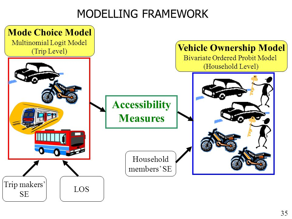 35 MODELLING FRAMEWORK Mode Choice Model Multinomial Logit Model (Trip Level) Trip makers' SE LOS Vehicle Ownership Model Bivariate Ordered Probit Model (Household Level) Accessibility Measures Household members' SE