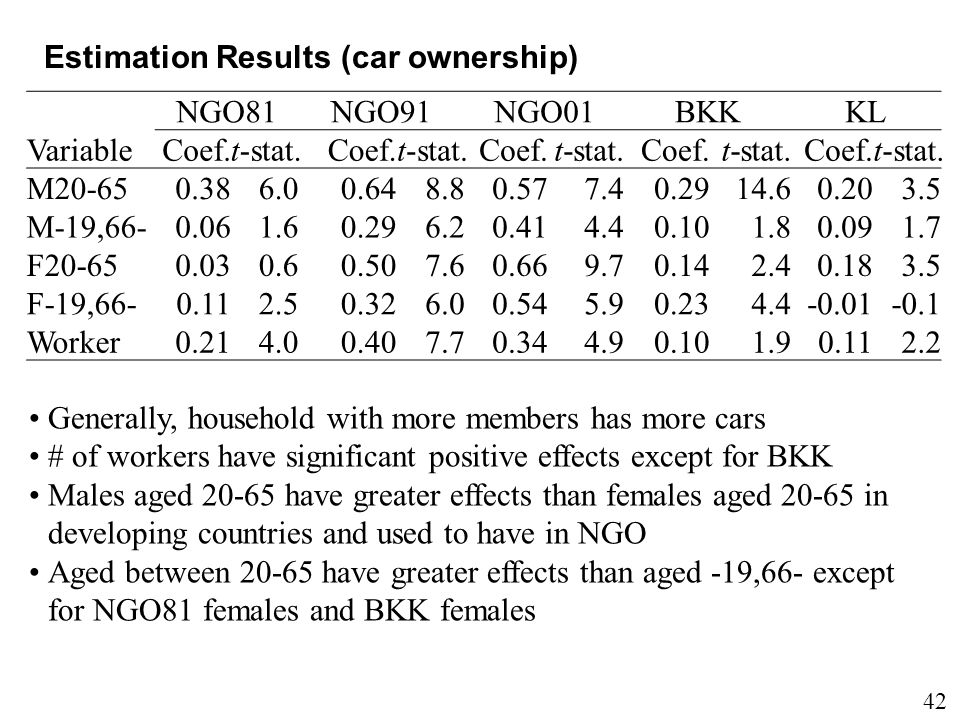 42 Estimation Results (car ownership) Variable NGO81NGO91NGO01BKKKL Coef.t-stat.Coef.t-stat.Coef.t-stat.Coef.t-stat.Coef.t-stat.