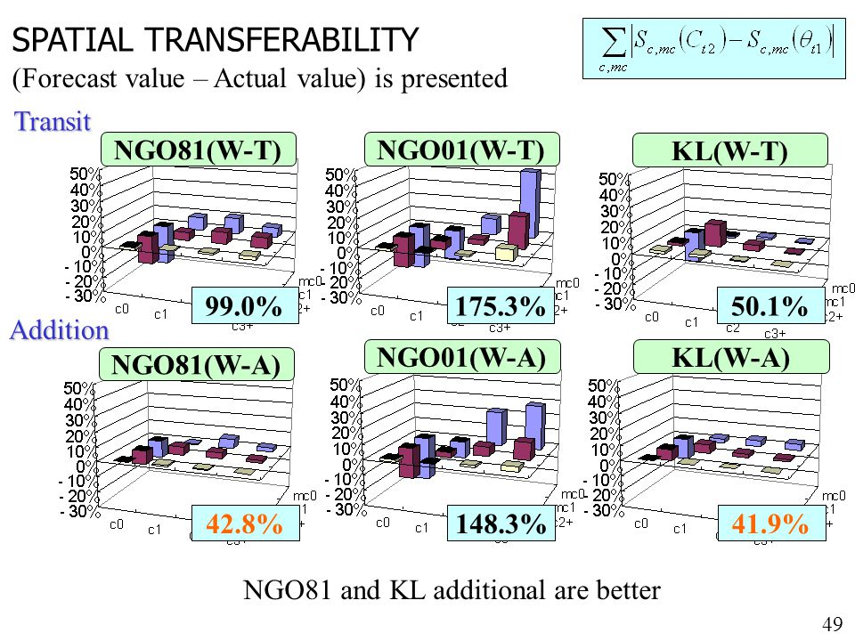 49 SPATIAL TRANSFERABILITY (Forecast value – Actual value) is presented NGO81(W-T) NGO81(W-A) NGO01(W-T) NGO01(W-A) KL(W-T) KL(W-A) Transit Addition NGO81 and KL additional are better 50.1%99.0%175.3% 41.9%42.8%148.3%