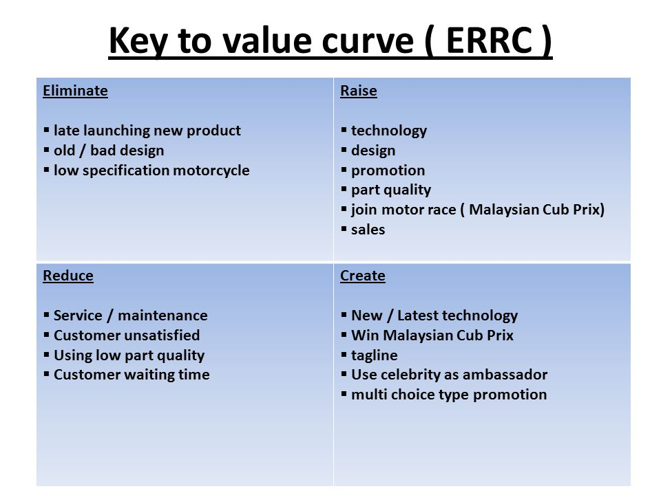 Key to value curve ( ERRC ) Eliminate  late launching new product  old / bad design  low specification motorcycle Raise  technology  design  promotion  part quality  join motor race ( Malaysian Cub Prix)  sales Reduce  Service / maintenance  Customer unsatisfied  Using low part quality  Customer waiting time Create  New / Latest technology  Win Malaysian Cub Prix  tagline  Use celebrity as ambassador  multi choice type promotion