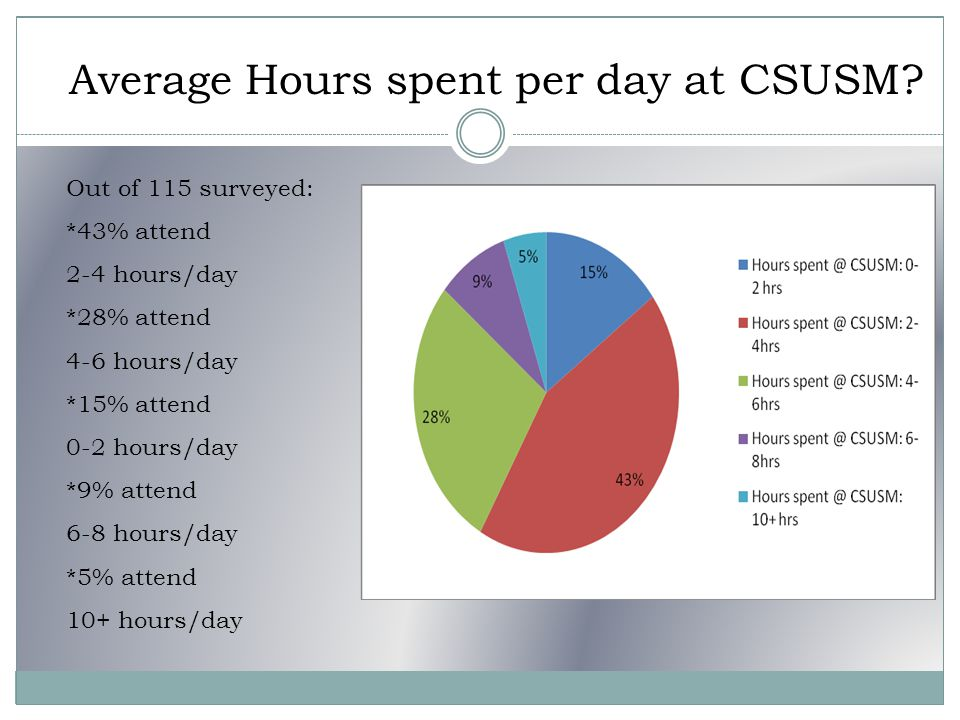 Out of 115 surveyed: *43% attend 2-4 hours/day *28% attend 4-6 hours/day *15% attend 0-2 hours/day *9% attend 6-8 hours/day *5% attend 10+ hours/day Average Hours spent per day at CSUSM?