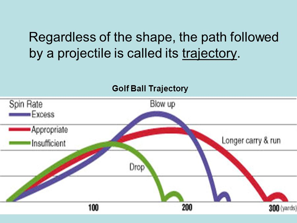 Regardless of the shape, the path followed by a projectile is called its trajectory. Golf Ball Trajectory