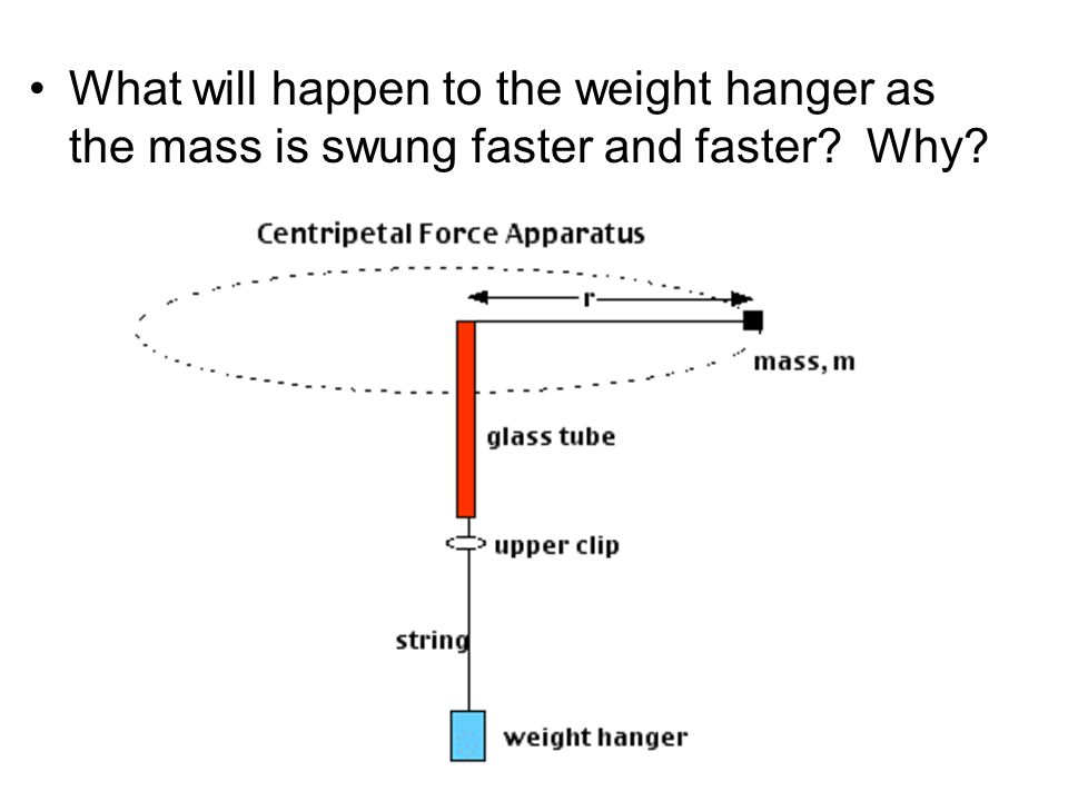 What will happen to the weight hanger as the mass is swung faster and faster? Why?