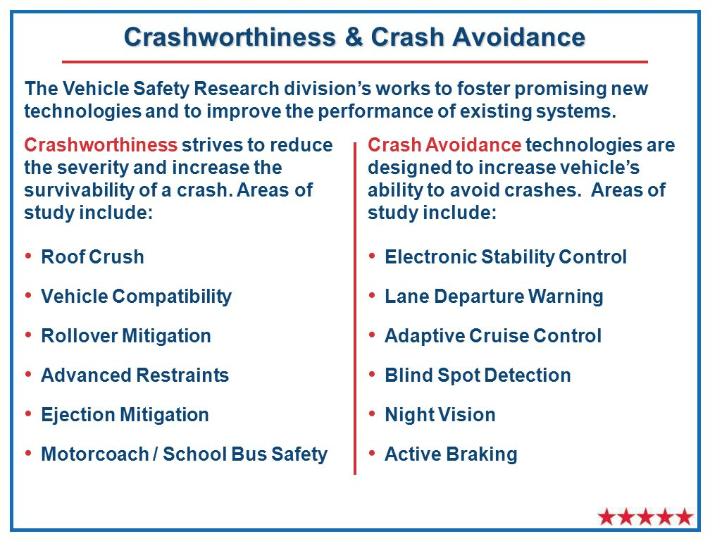 Roof Crush Vehicle Compatibility Rollover Mitigation Advanced Restraints Ejection Mitigation Motorcoach / School Bus Safety Crashworthiness & Crash Avoidance Crashworthiness strives to reduce the severity and increase the survivability of a crash.