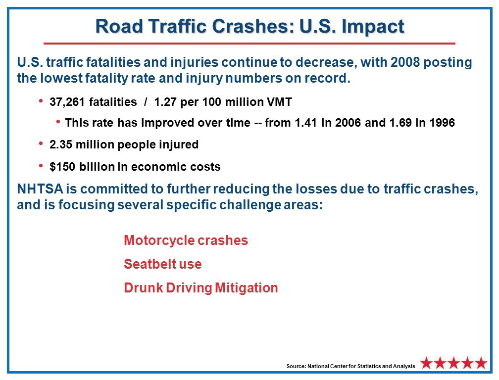 Road Traffic Crashes: U.S.