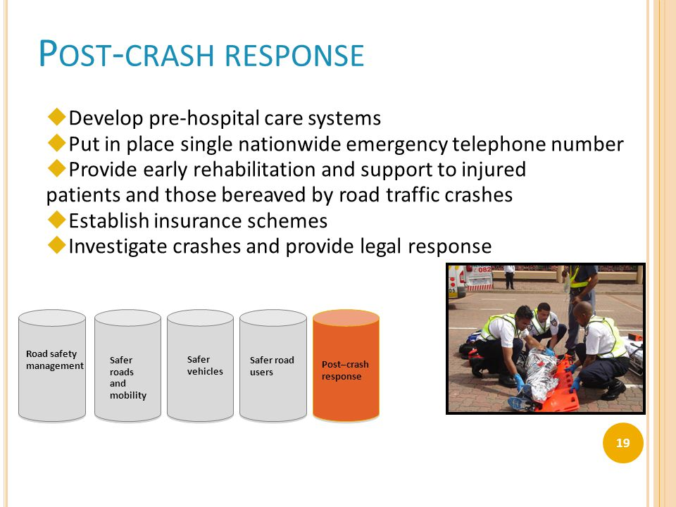 P OST - CRASH RESPONSE  Develop pre-hospital care systems  Put in place single nationwide emergency telephone number  Provide early rehabilitation and support to injured patients and those bereaved by road traffic crashes  Establish insurance schemes  Investigate crashes and provide legal response Road safety management Safer roads and mobility Safer vehicles Safer road users Post–crash response 19