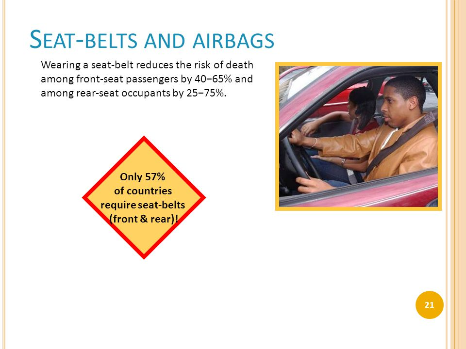 S EAT - BELTS AND AIRBAGS Only 57% of countries require seat-belts (front & rear)! Wearing a seat-belt reduces the risk of death among front-seat pass