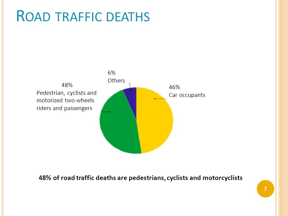 R OAD TRAFFIC DEATHS 48% of road traffic deaths are pedestrians, cyclists and motorcyclists 48% Pedestrian, cyclists and motorized two-wheels riders and passengers 6% Others 46% Car occupants 7