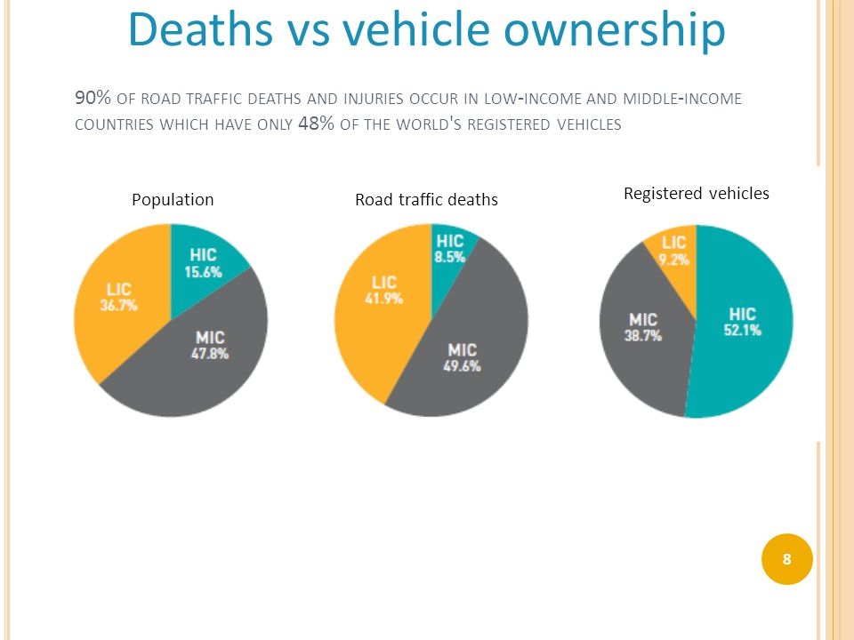 Population Road traffic deaths Registered vehicles Deaths vs vehicle ownership 90% OF ROAD TRAFFIC DEATHS AND INJURIES OCCUR IN LOW - INCOME AND MIDDL