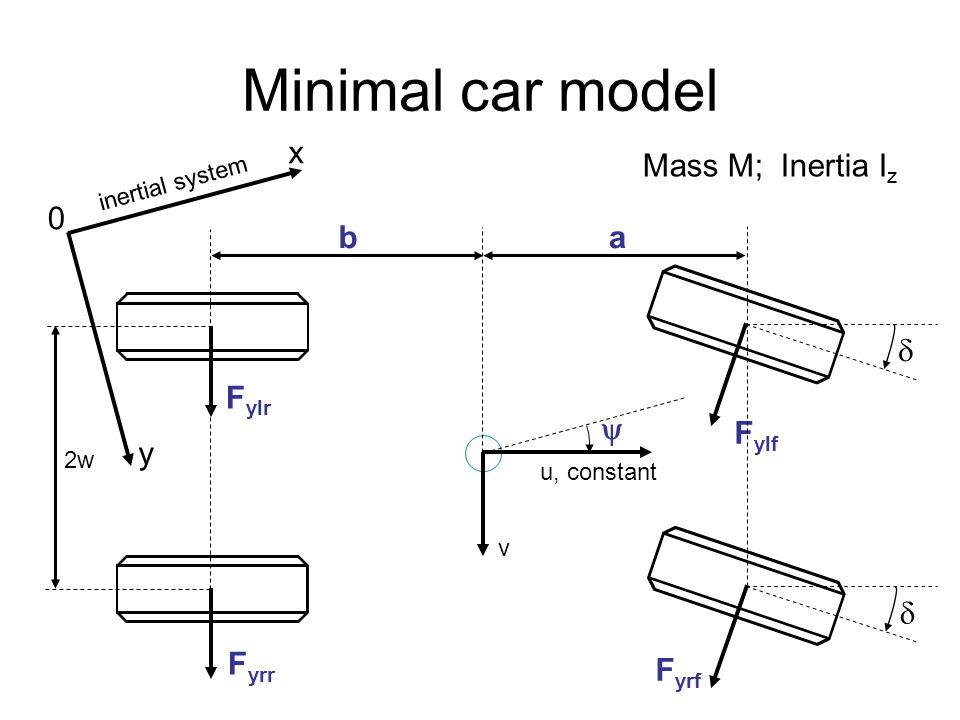 Minimal car model x ab F ylf F yrf F yrr    y 0 F ylr Mass M; Inertia I z u, constant v 2w inertial system