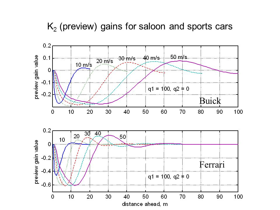 Buick Ferrari K 2 (preview) gains for saloon and sports cars