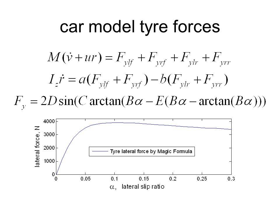 car model tyre forces ,,