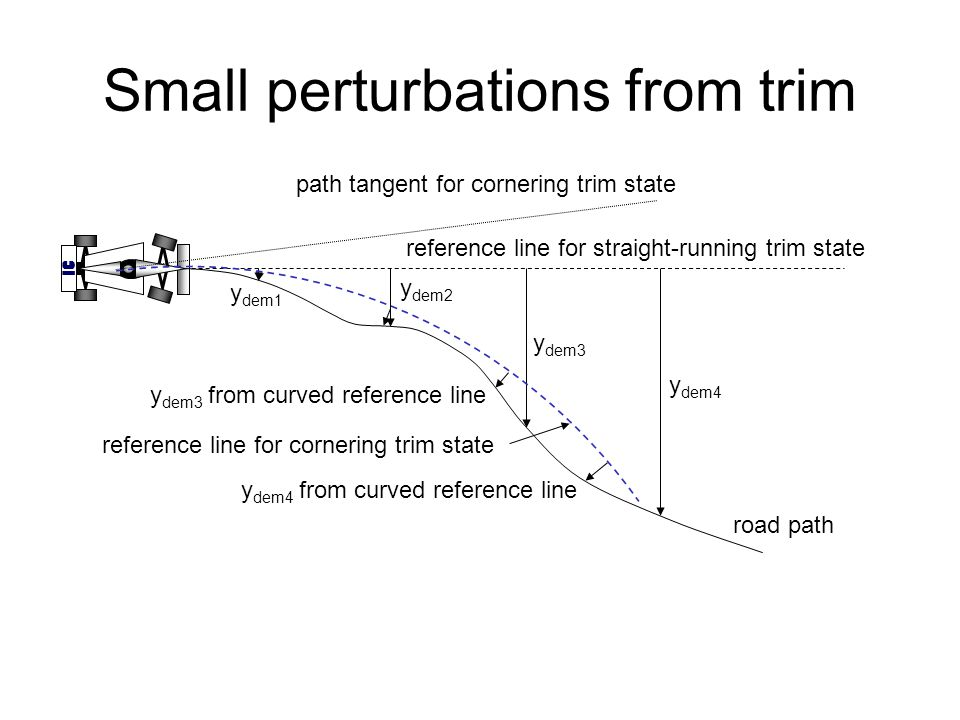 y dem4 from curved reference line y dem3 from curved reference line IC reference line for straight-running trim state reference line for cornering trim state road path y dem2 y dem3 y dem4 y dem1 Small perturbations from trim path tangent for cornering trim state